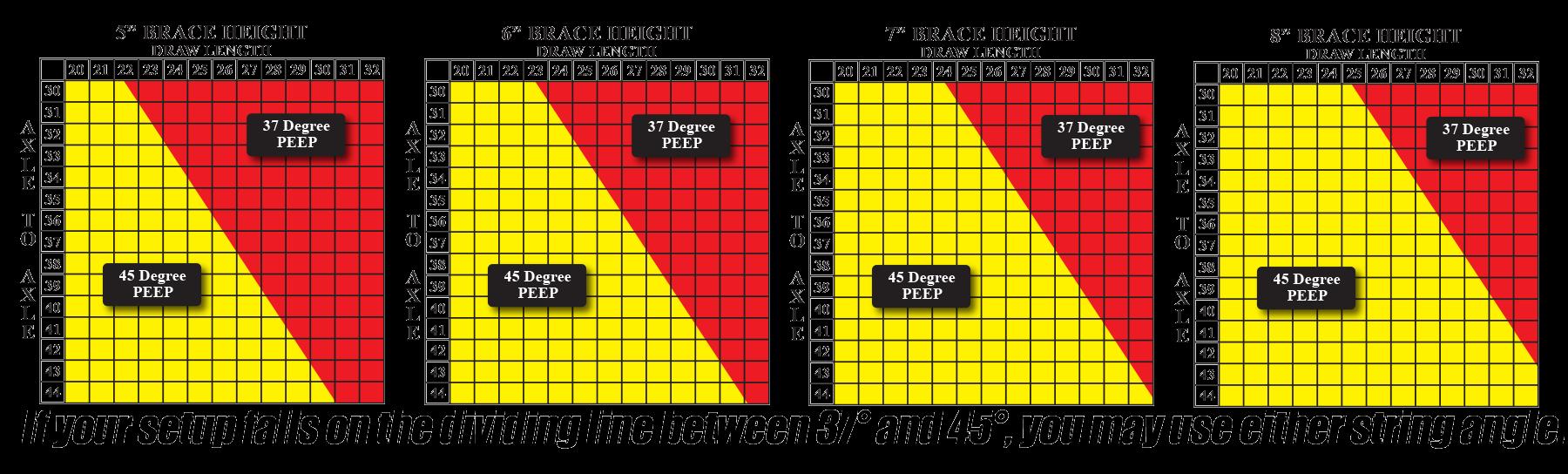Peep Angle Chart