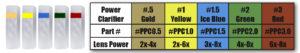 Podium Clarifier Chart